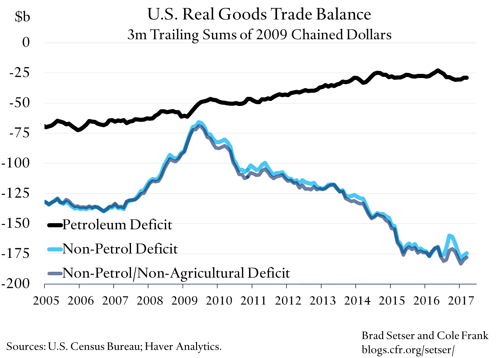 U.S. Trade Deficit Stable in Q1