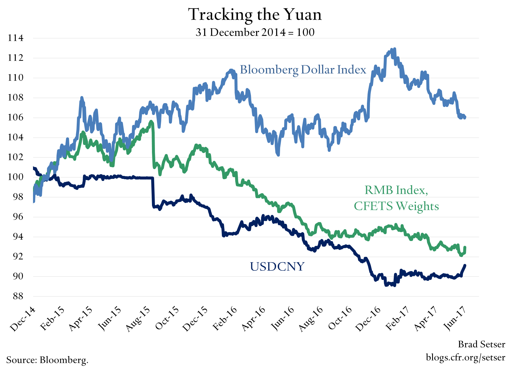 "A Few Words on China's ""New"" Exchange Rate Regime"