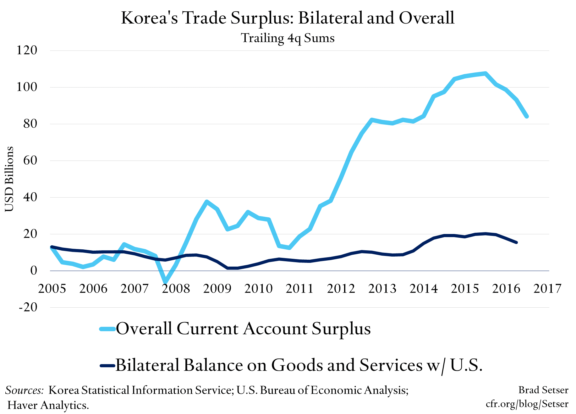 Weak Won, Tight Fiscal: Korea's Not-So Mysterious External Surplus