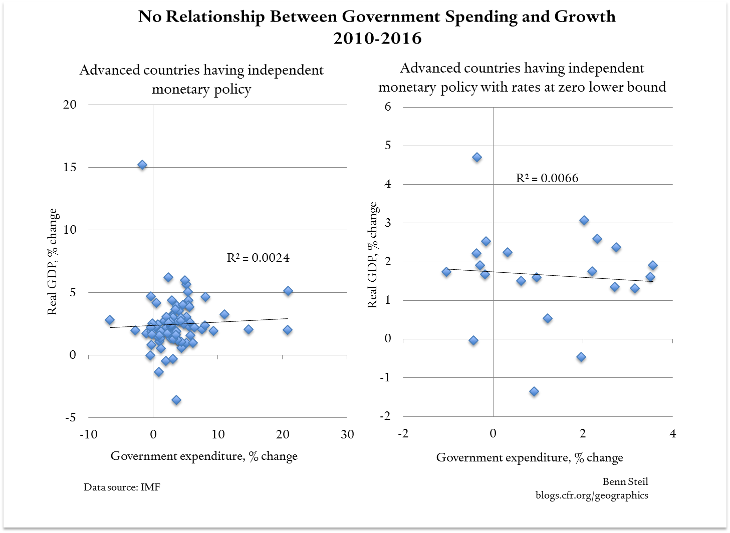 So What Did the Great Recession Teach Us About the Power of Public Spending? Revisiting Paul Krugman
