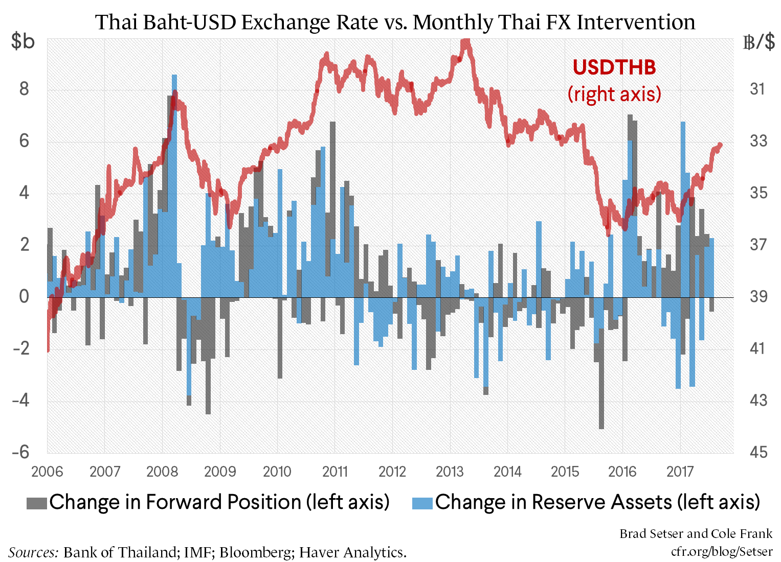 A Follow-up on the Thai Baht