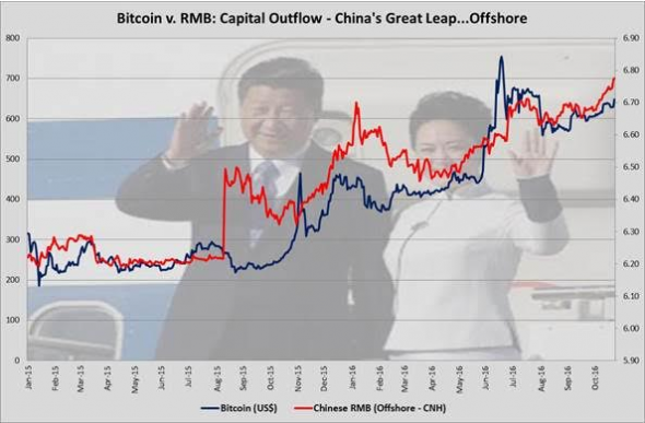 Bitcoin and the Yuan