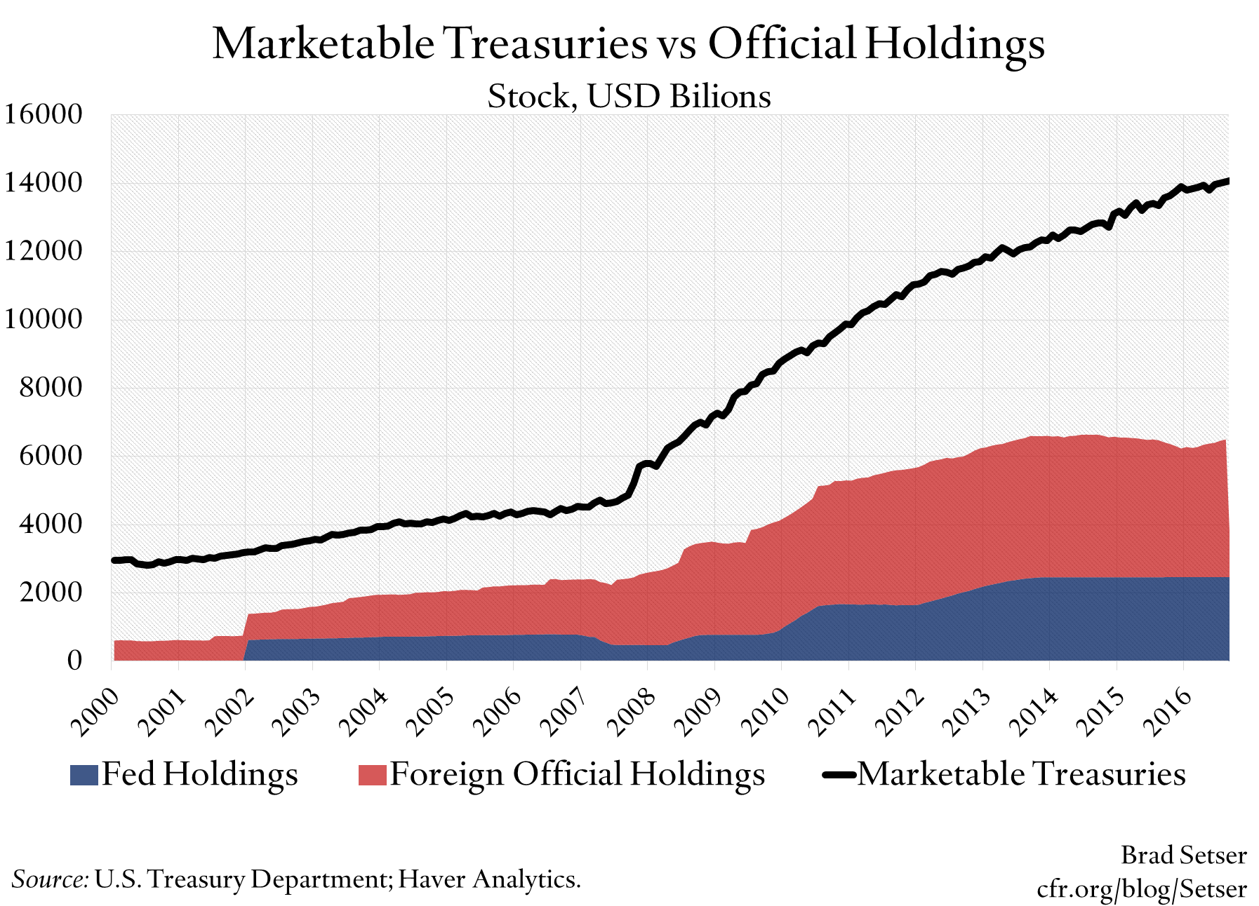 Official Investors and the Eurozone Debt Market