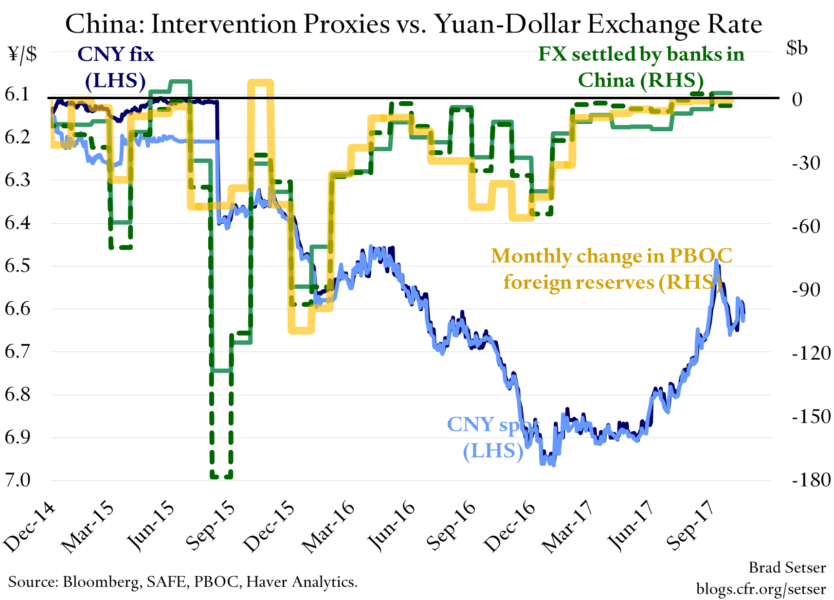 China Bought Foreign Exchange in September (Just Not Very Much)