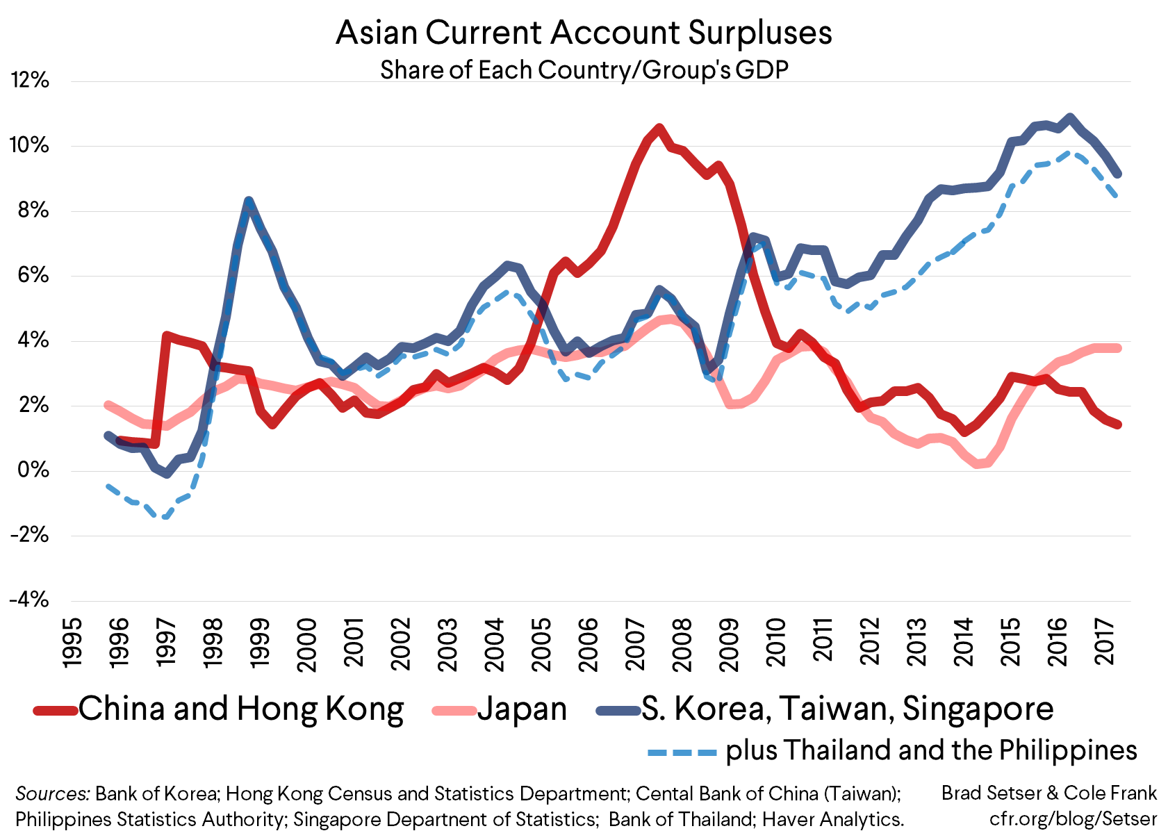 American Asian Security Allies, Alas, Contribute More to Global Trade Imbalances Than China