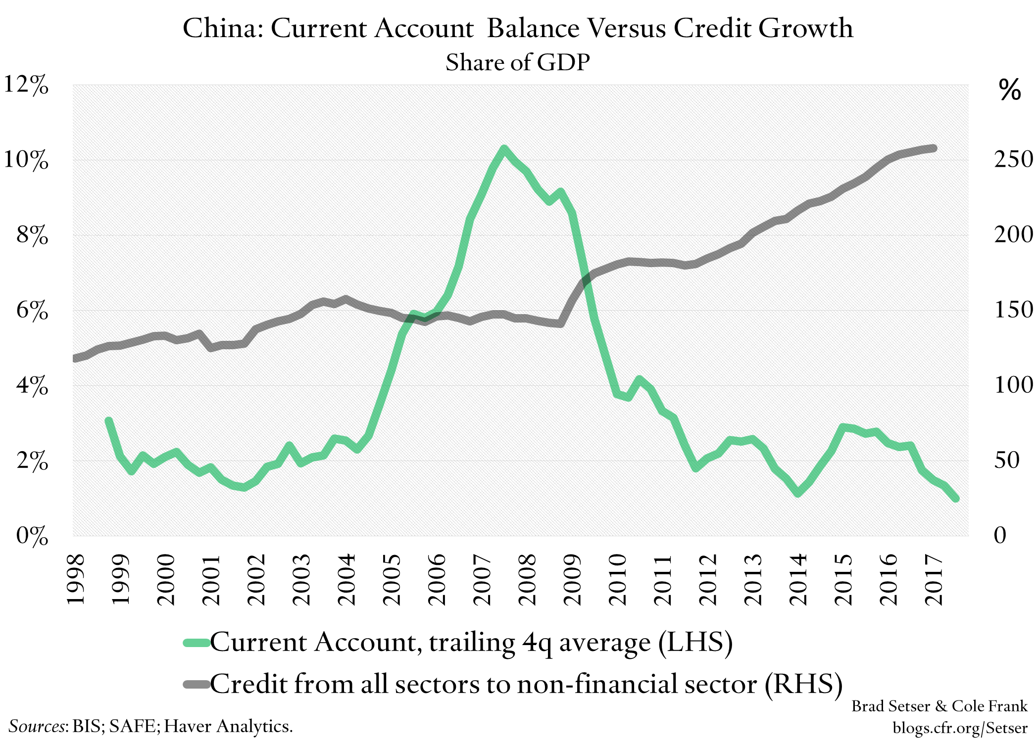China, Credit, and the Current Account