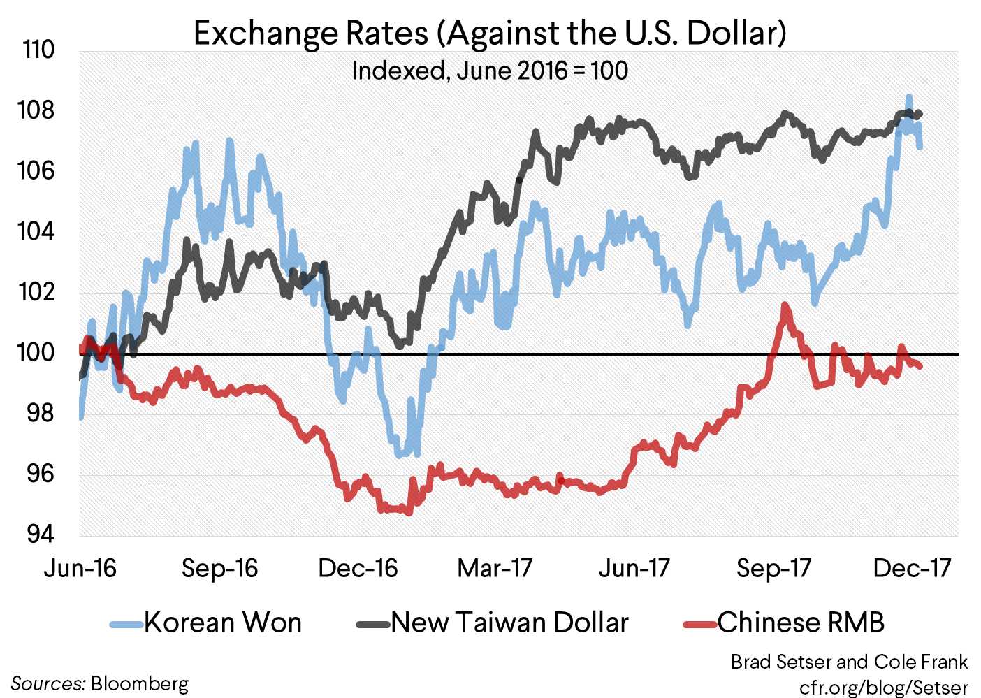 Korean Won Up, New Taiwan Dollar Flat: An Update on Asian Intervention