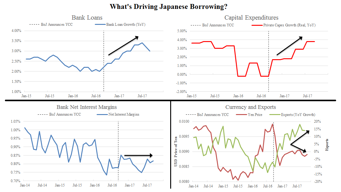 Japanese Monetary Policy Is Working, But the BoJ Can't Tell You Why