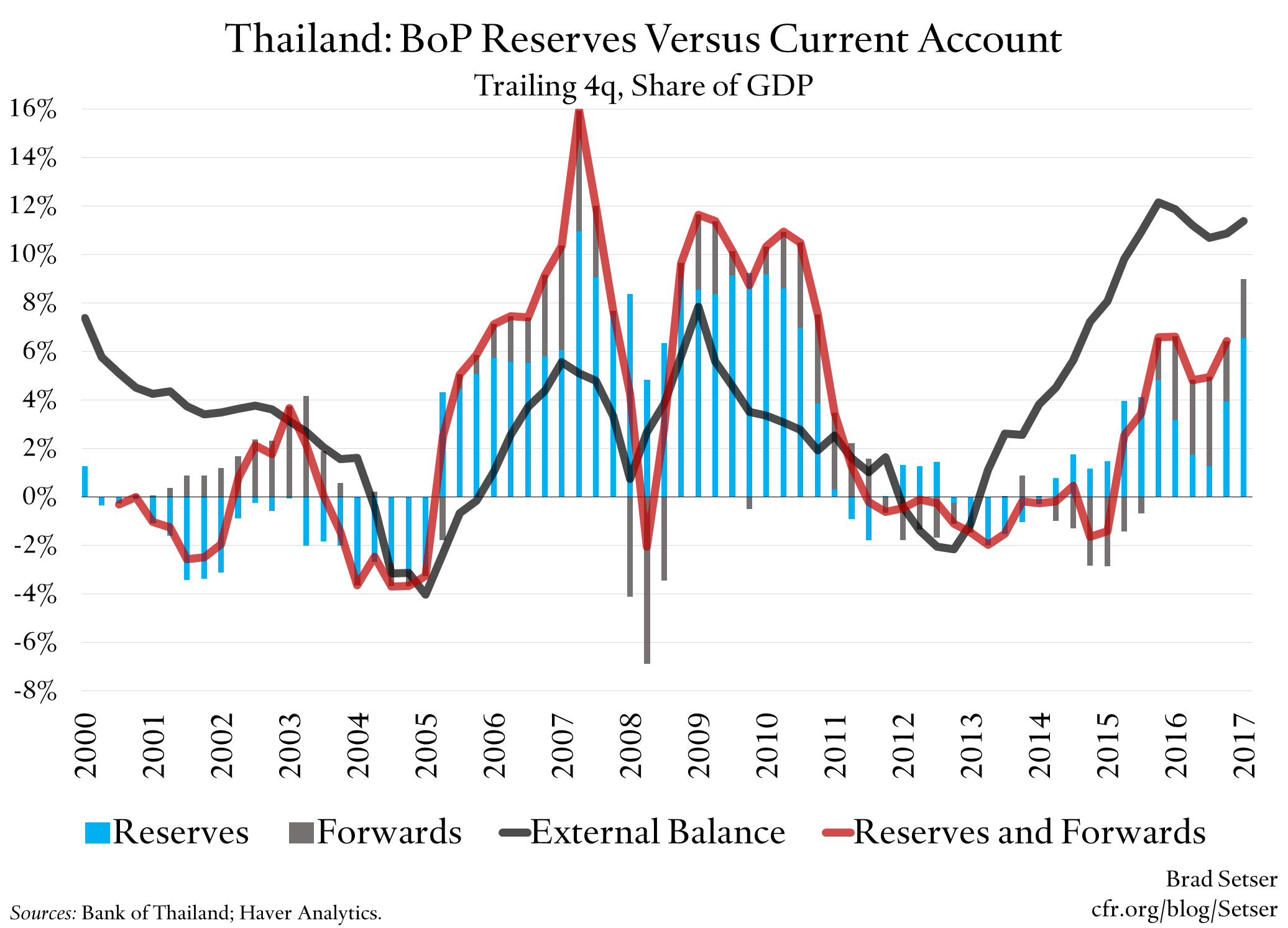 Thailand is Really, and I Mean Really, Close to Meeting the Treasury's Manipulation Criteria