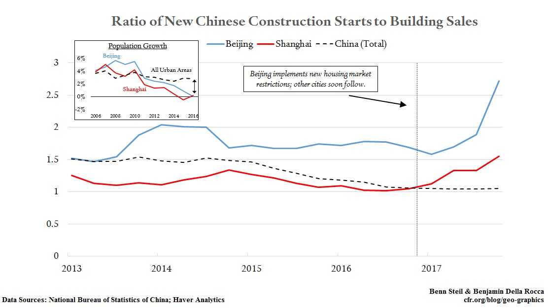 Beijing and Shanghai Overbuild Suggests Growth Hit by 2019