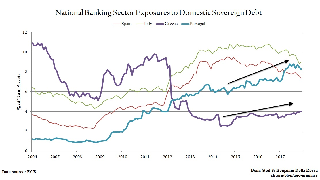 """Doom Loop"" Binding Weak Banks and Sovereigns Still Haunts Europe"
