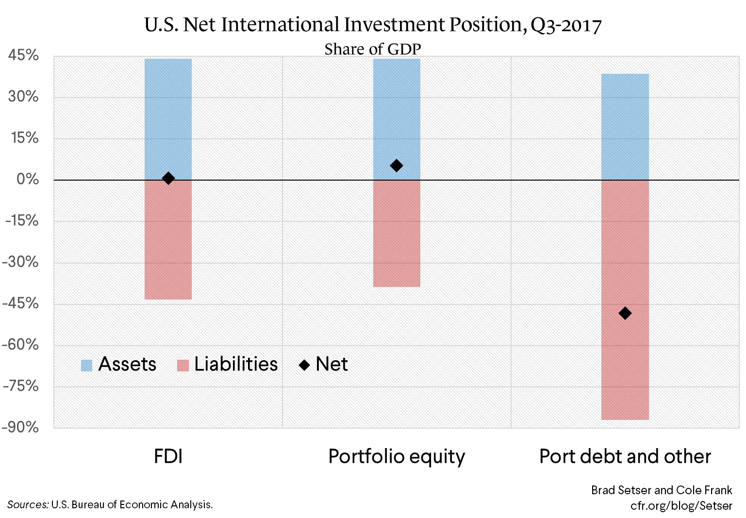 Understanding the U.S. Investment Income Balance (wonky)