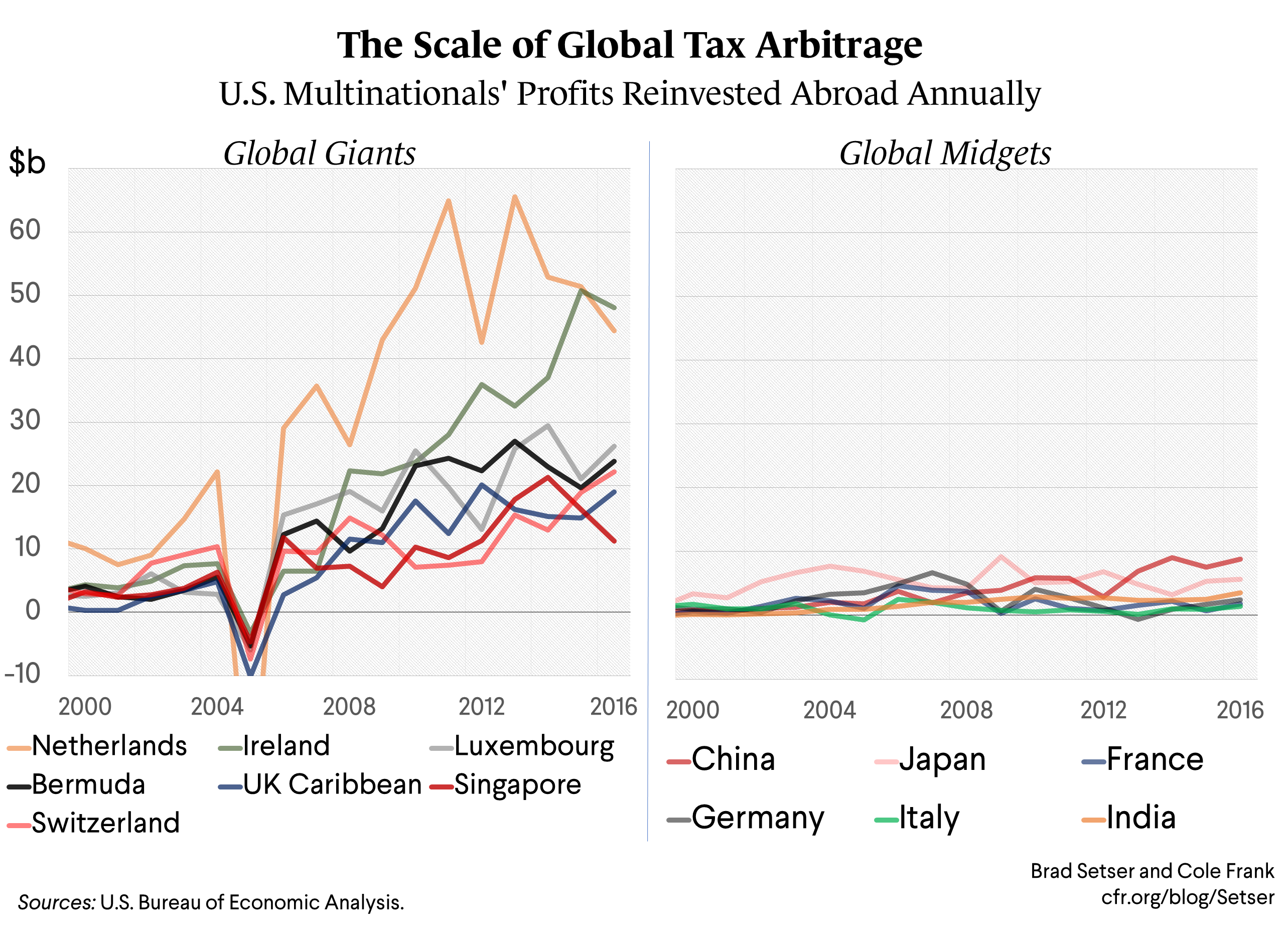 The Impact of Tax Arbitrage on the U.S. Balance of Payments