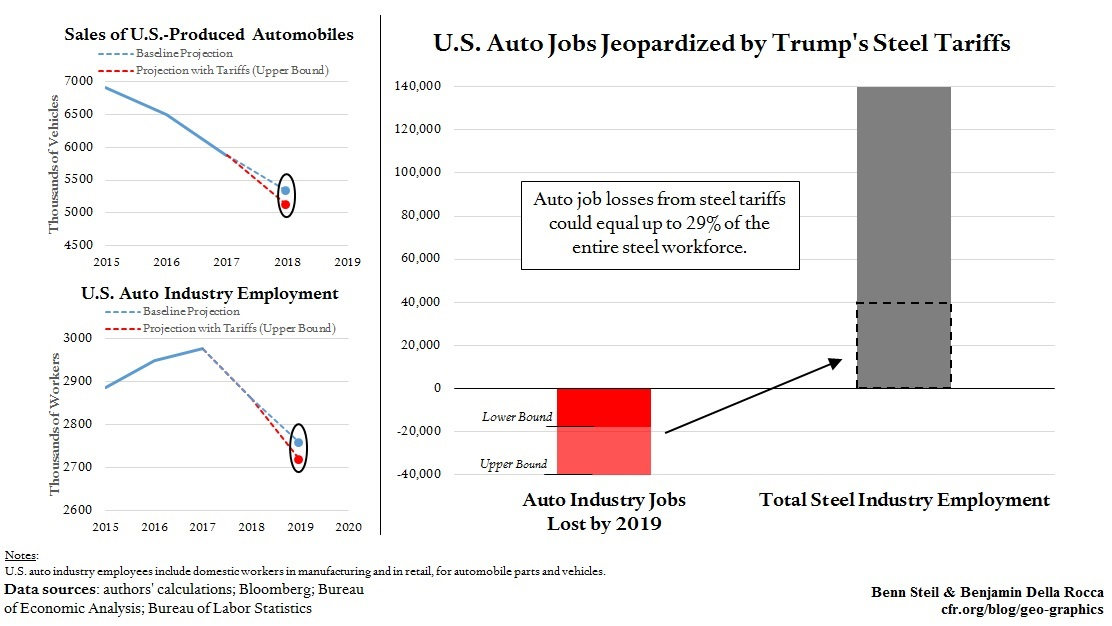 Trump Steel Tariffs Could Kill Up to 40,000 Auto Jobs, Equal to Nearly One-Third of Steel Workforce