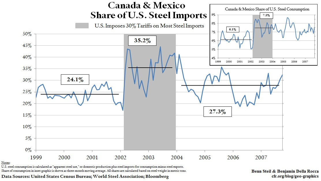 Why Canada and Mexico May Be Big Winners From Steel Tariffs
