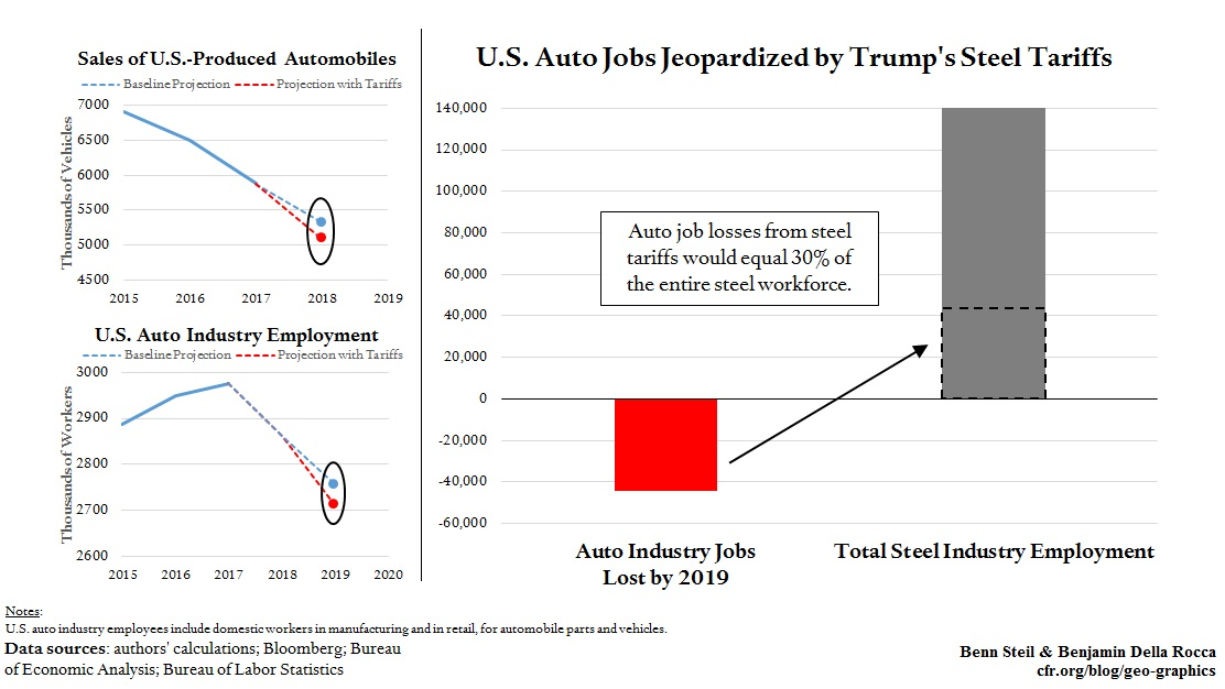 Trump Steel Tariffs Could Kill Up to 40,000 Auto Jobs, Equal to Nearly One-Third of Steel ...