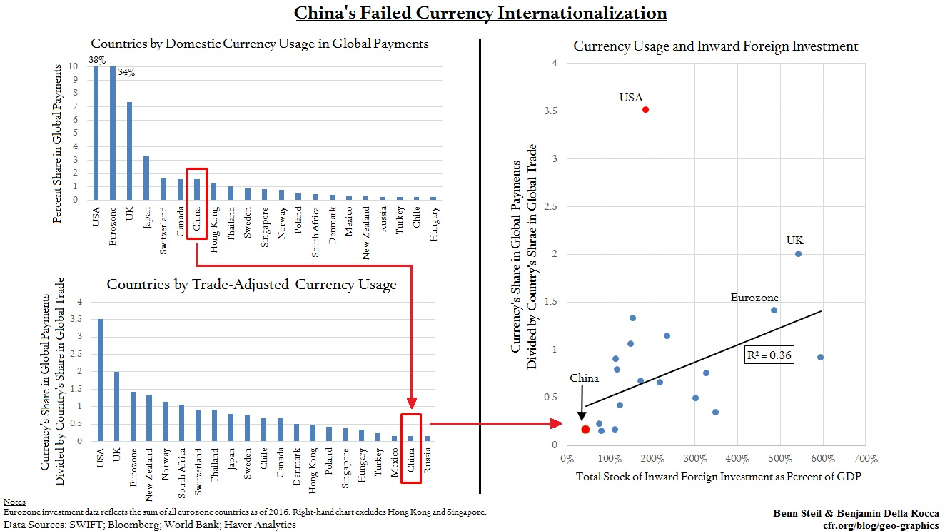 China's Currency Internationalization Is Failing; Oil Futures Won't Rescue It