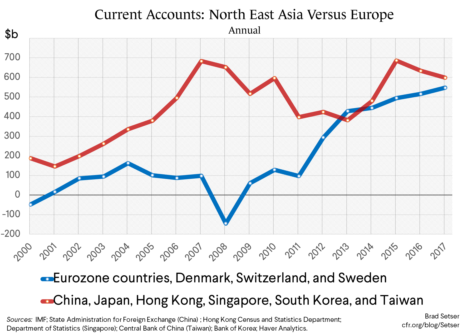 Asia's Central Banks and Sovereign Funds Are Back