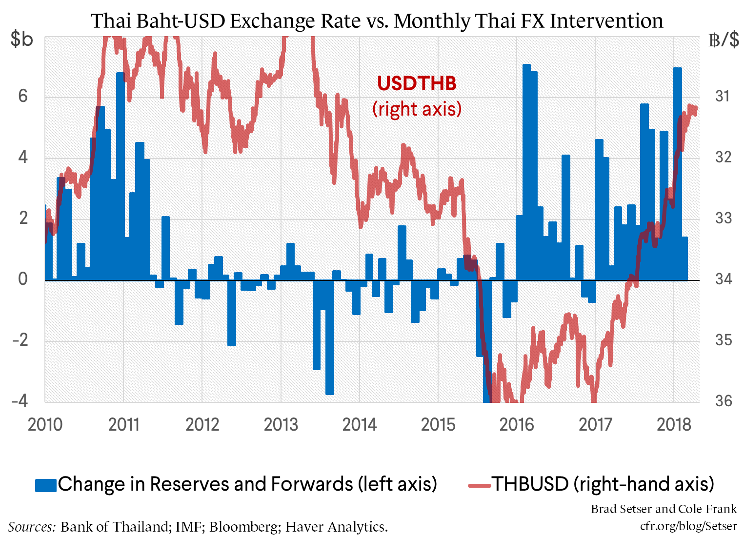 Previewing the U.S. Treasury's April Foreign Exchange Report