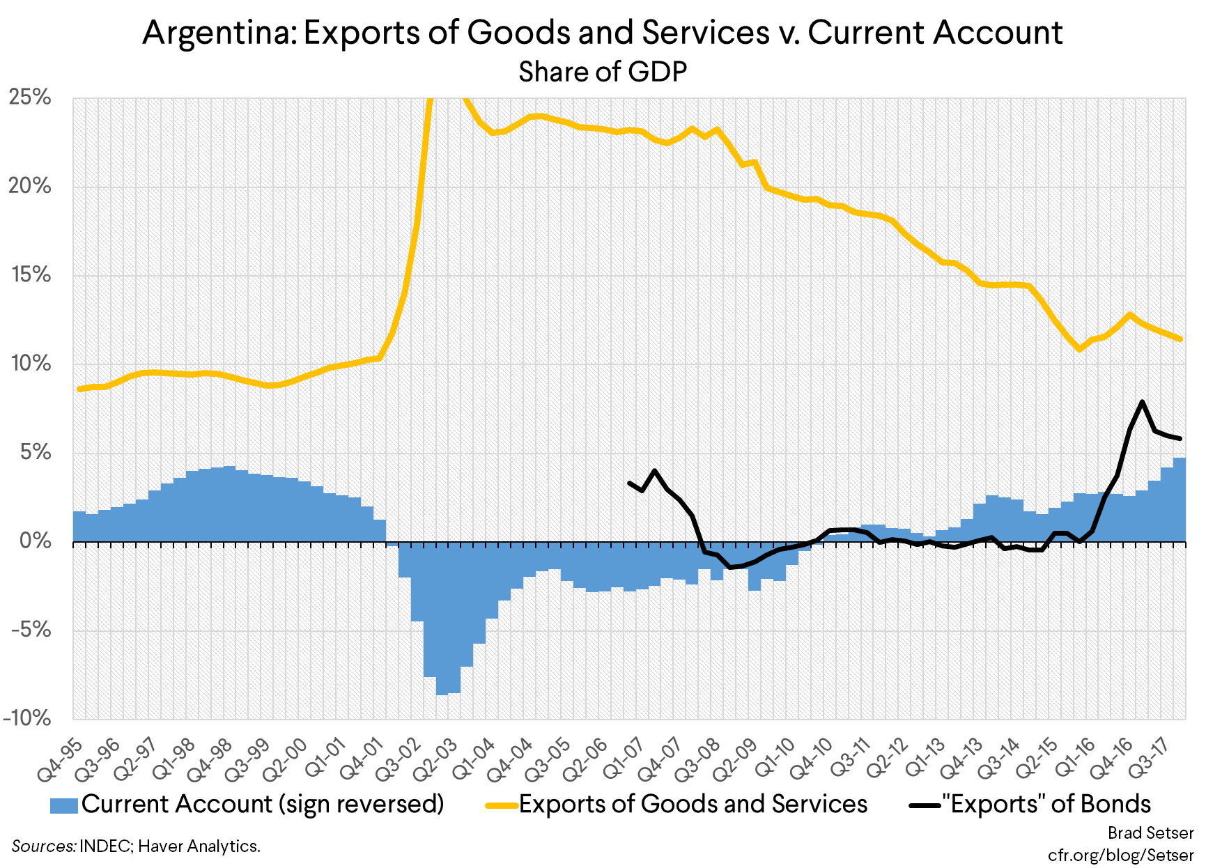 Argentina: Sustainable, Yes, with Adjustment.  But Sustainable with A High Probability?