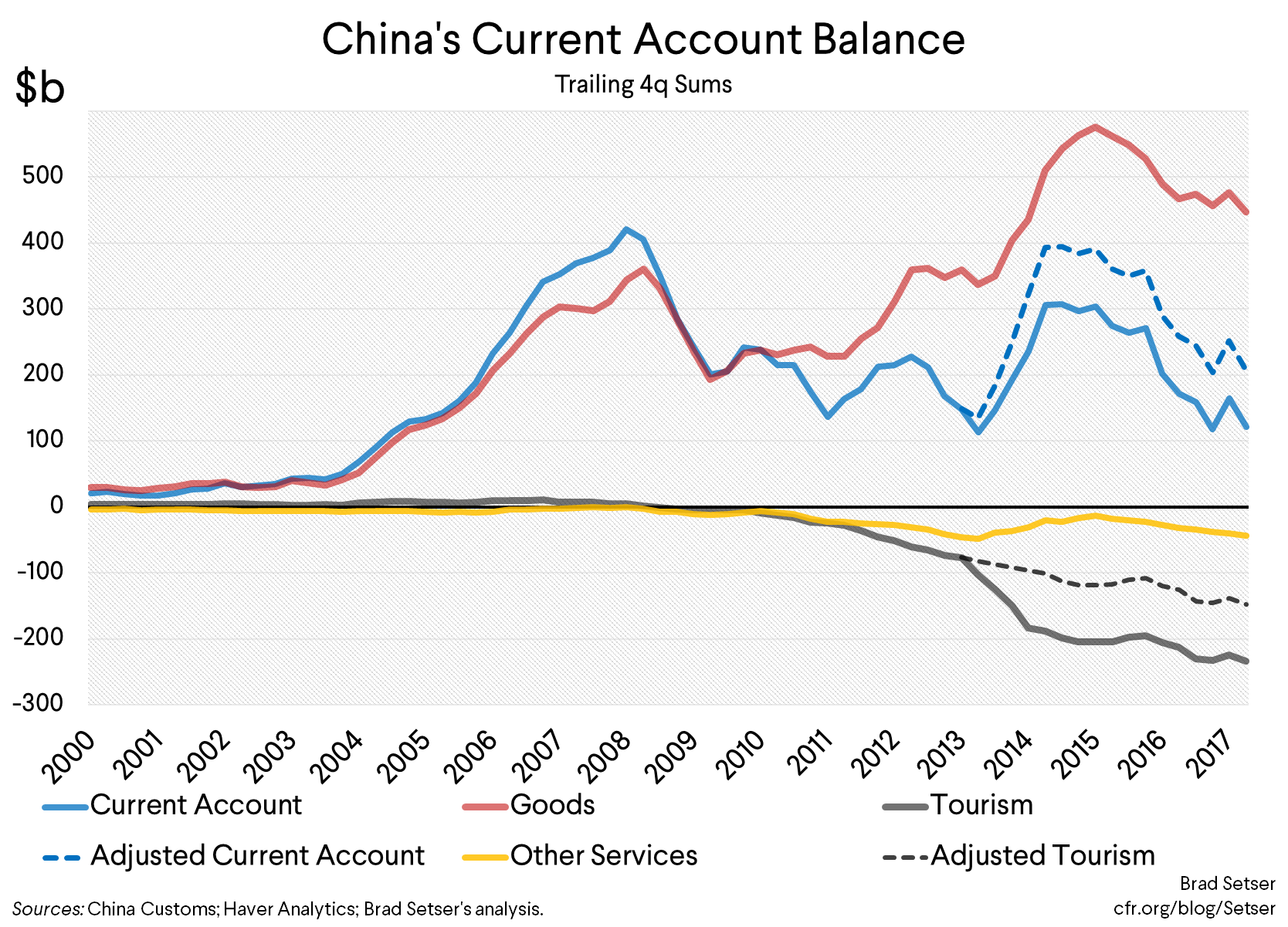 Disaggregating the Fall in China's Current Account Surplus