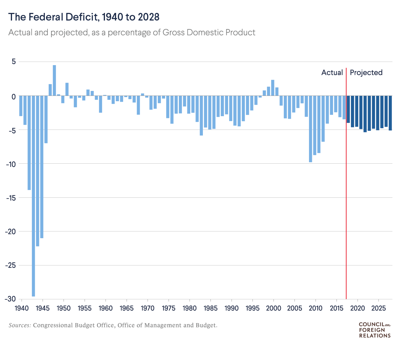 The National Debt Dilemma | Council on Foreign Relations