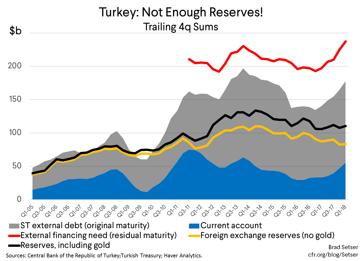 Turkey Could Use a Few More Reserves, and a Somewhat Less Creative Banking System