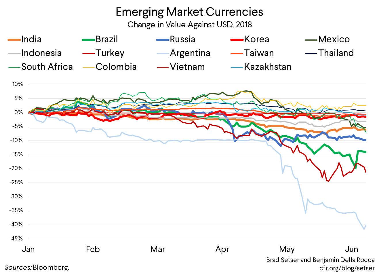 Emerging Markets Under Pressure