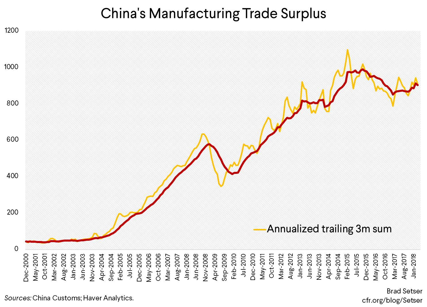 How Durable is China's Rebalancing?
