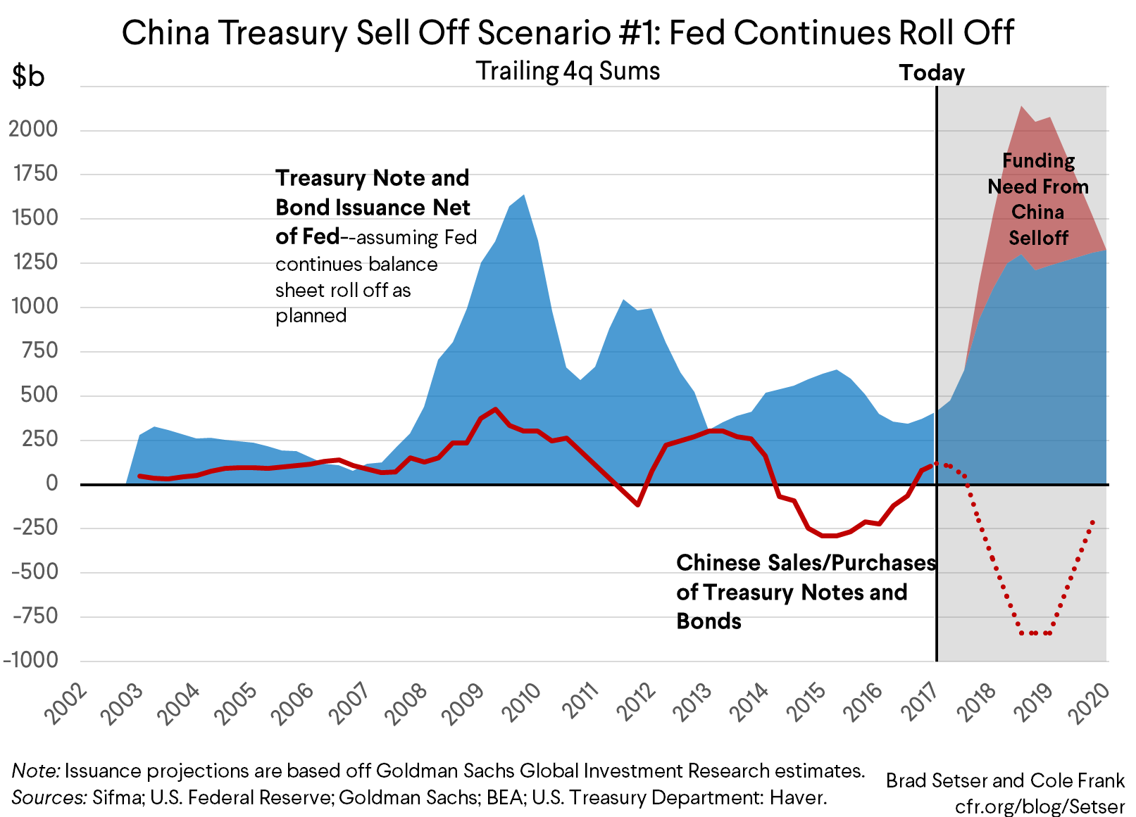 What Would Hen If China Started Ing Off Its Treasury Portfolio