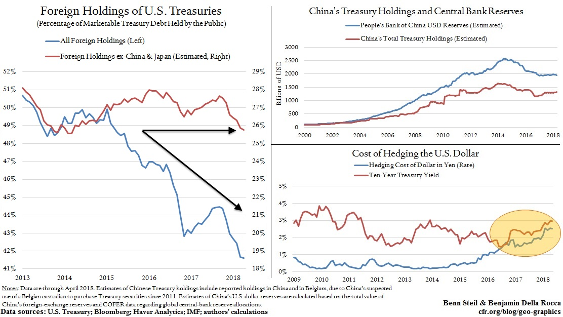 Is the Fall in Foreign Treasury Holdings a Trump Dump?