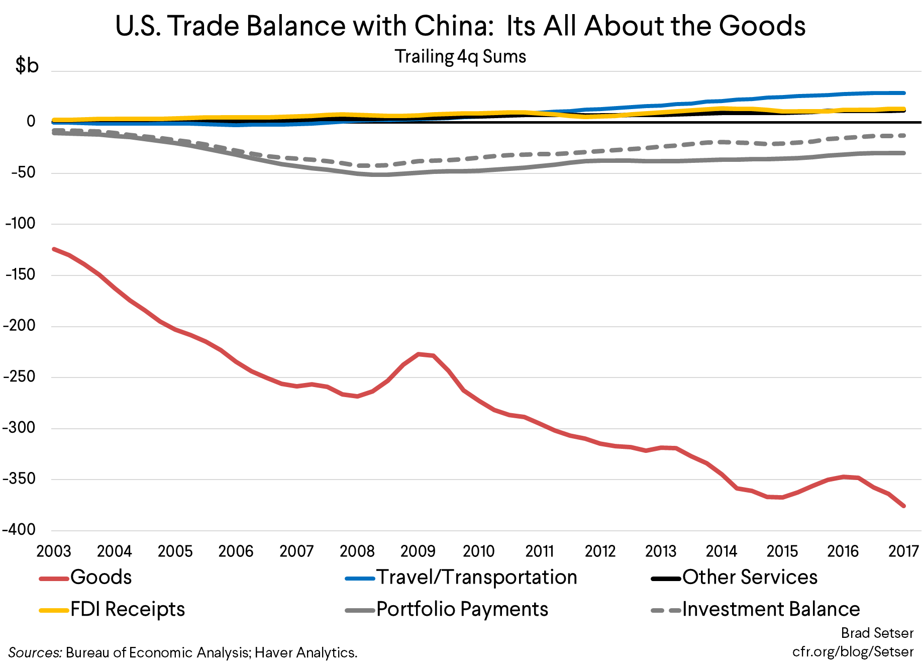 The Right and the Wrong Ways to Adjust the U.S.-China Trade Balance