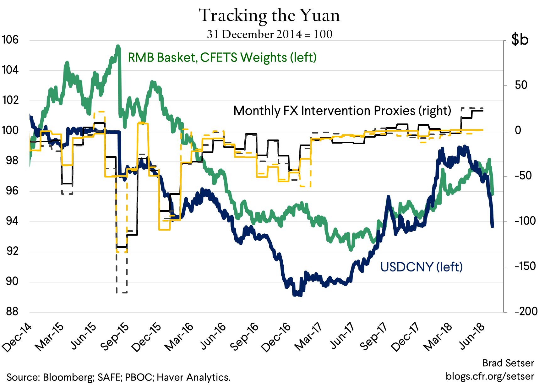 Devaluation Risk Makes China's Balance of Payments Interesting (Again)