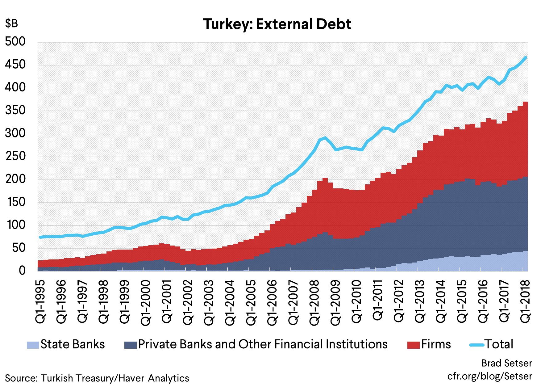 Framing Turkey's Financial Vulnerabilites: Some Rhymes with the Asian Crisis, but Not a Repeat