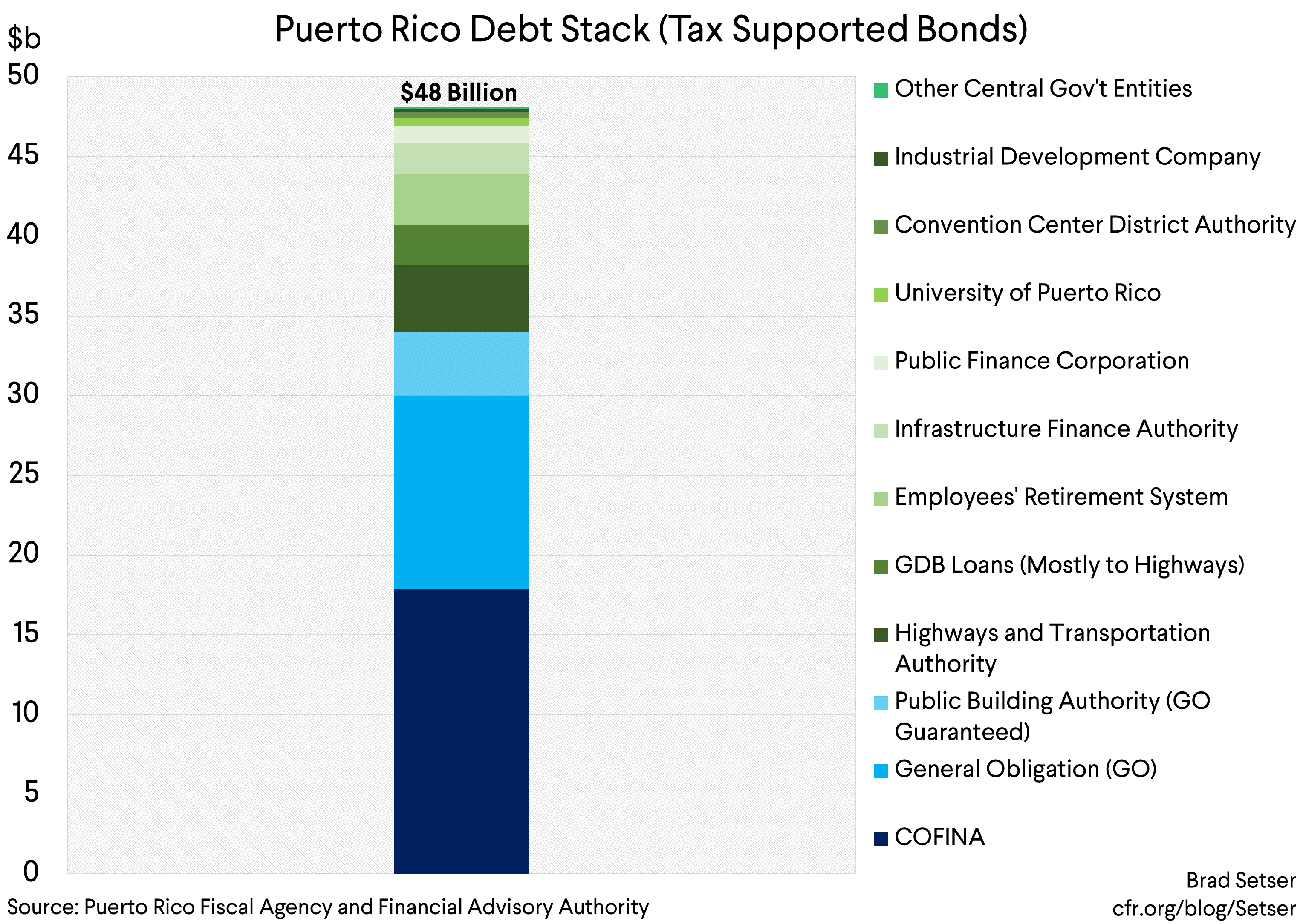 Will the Proposed Restructuring of COFINA Bonds Assure Puerto Rico's Return to Debt Sustainability?