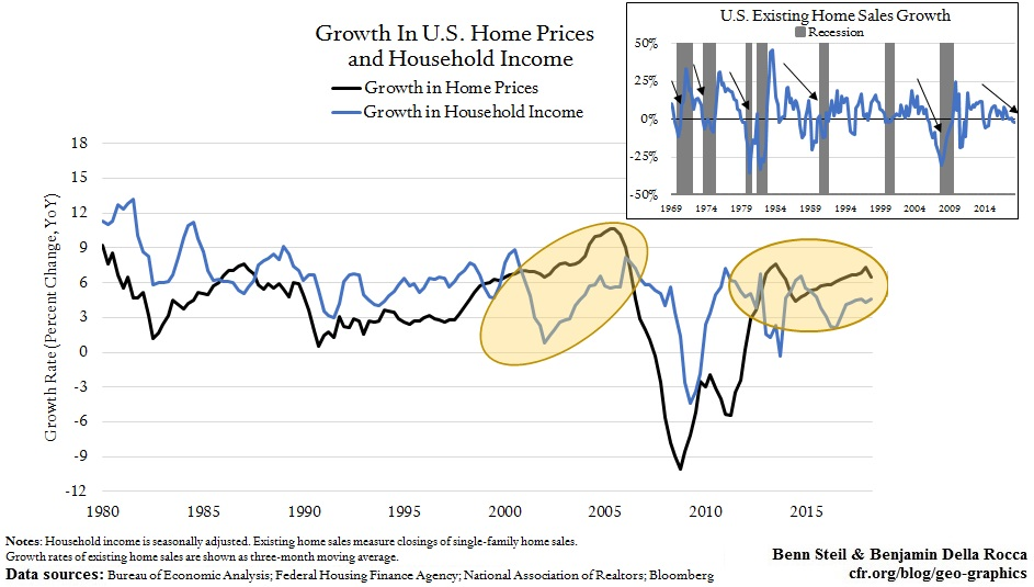 U.S. Housing-Market Trends Suggest Recession Around Election Time, 2020