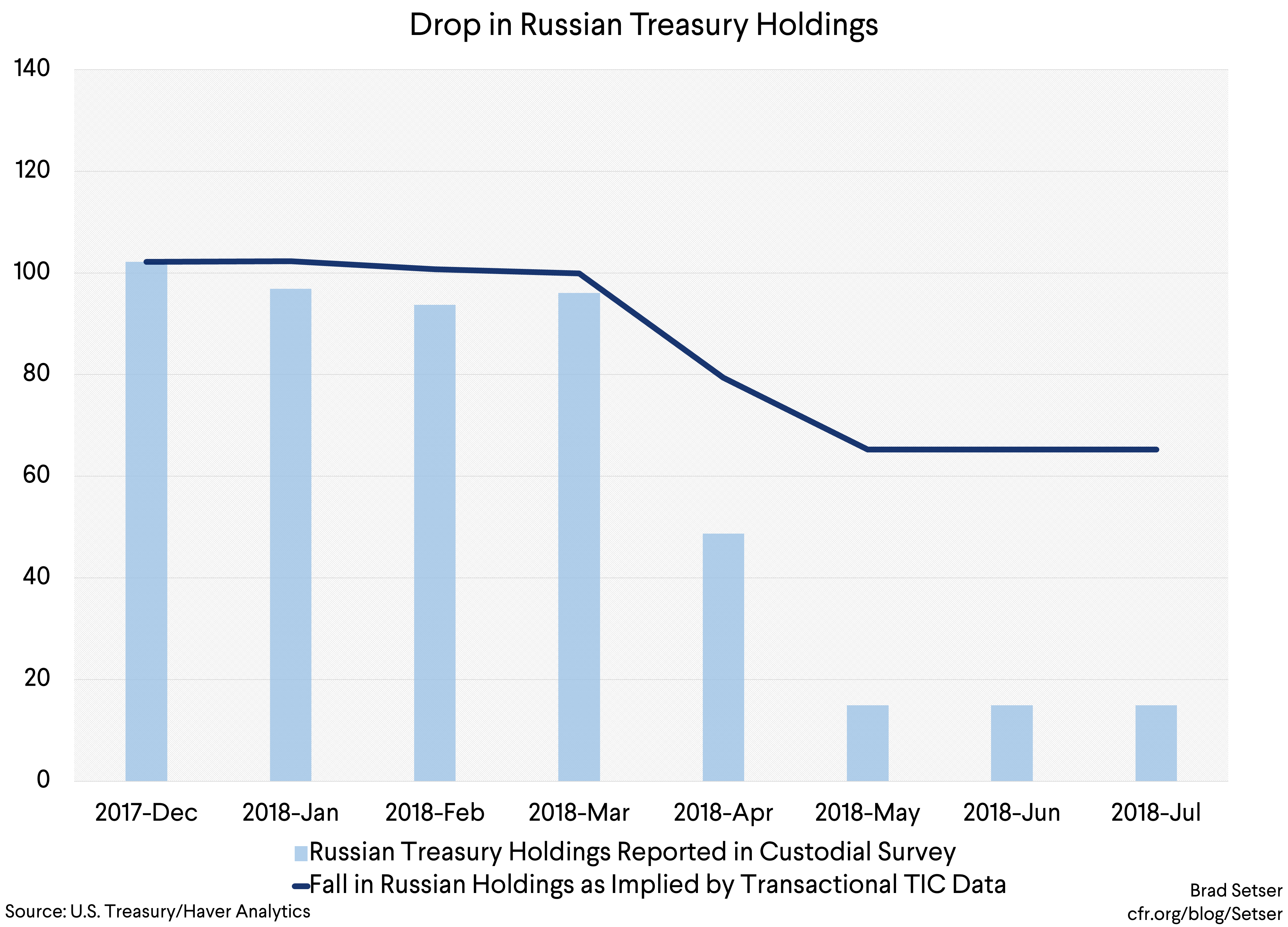 Russia, China, and (the Absence of ) Global Funding of the U.S. Fiscal Deficit…