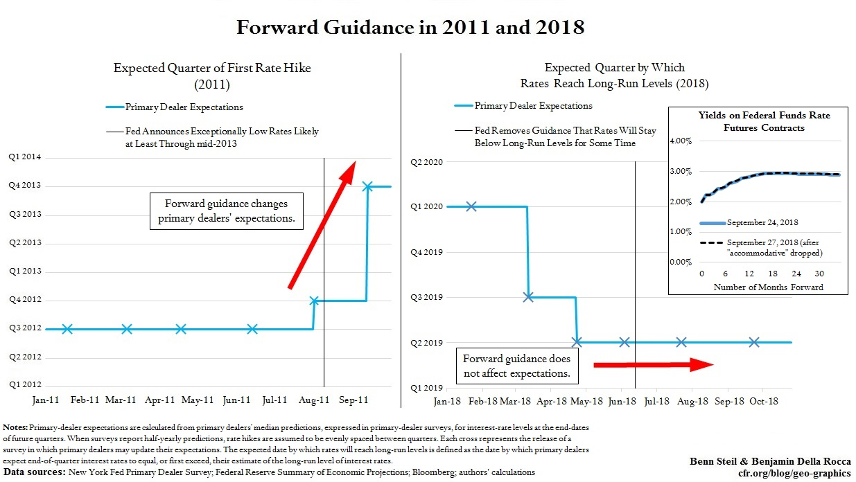 The Fed Should End Forward Guidance