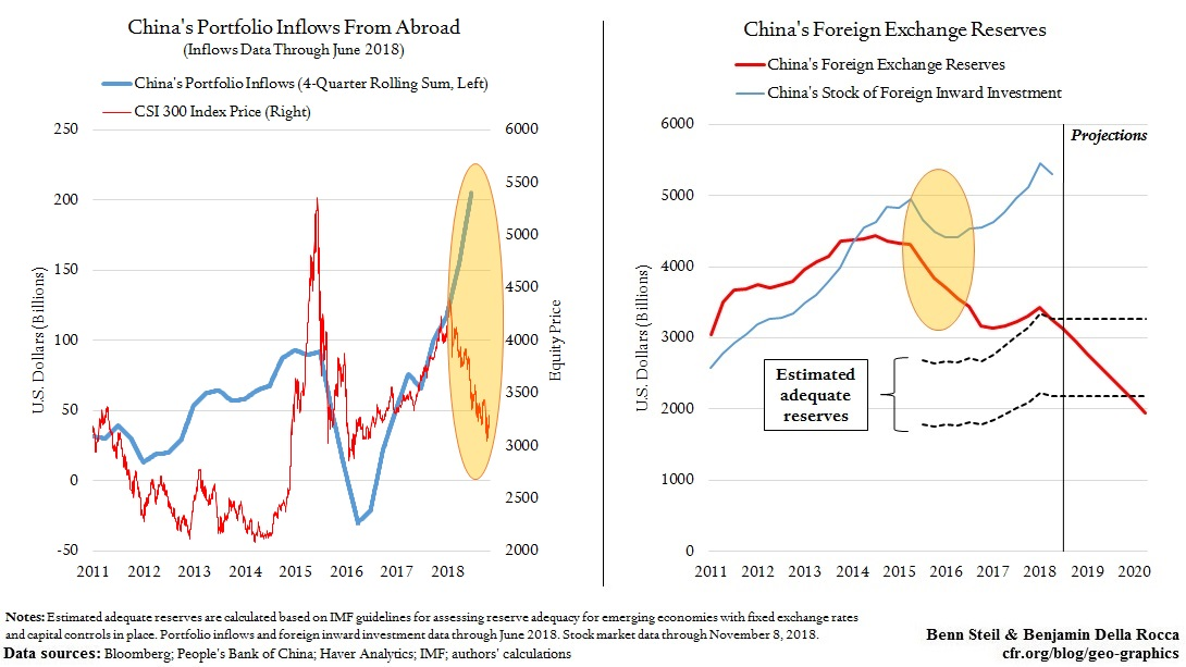 Foreign Capital Has Been Propping Up China's Currency. Here's What Happens When It Leaves.