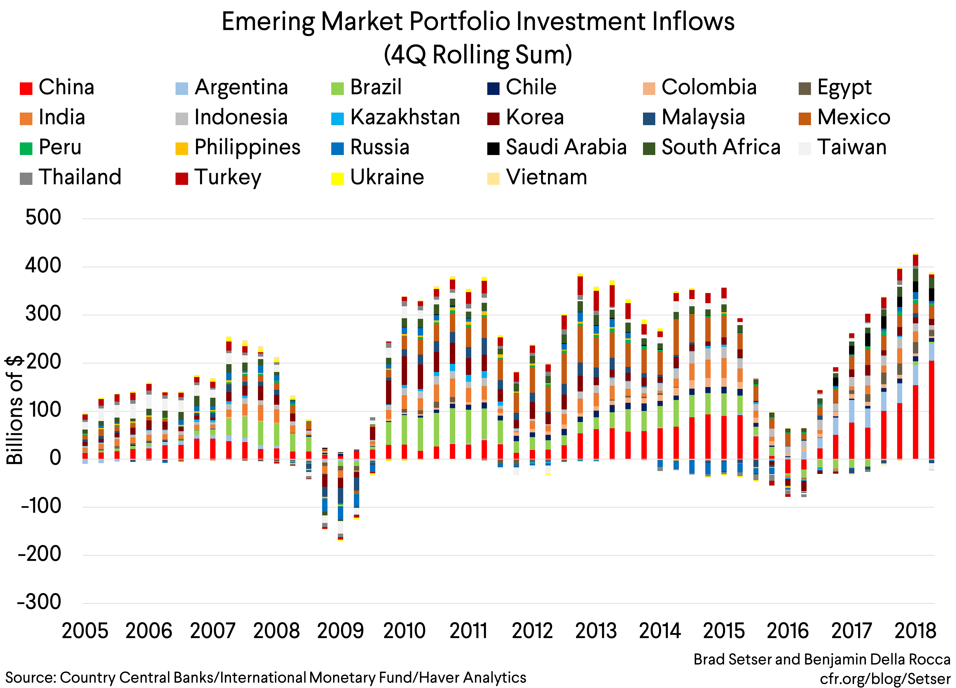 What's in Store for Emerging Markets?
