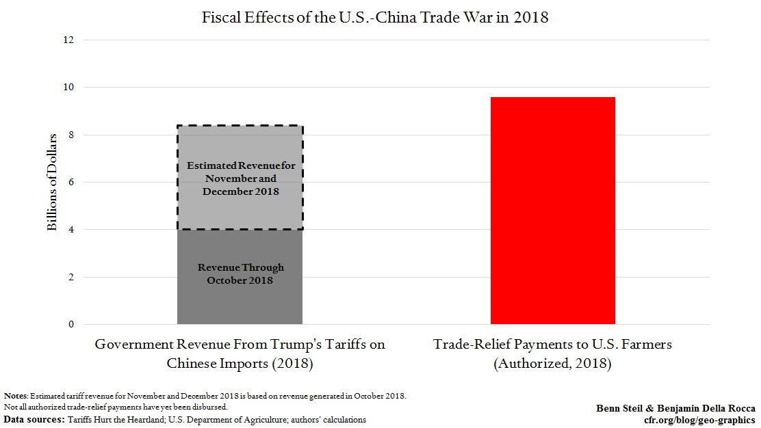 115 Percent of Trump's China Tariff Revenue Goes to Paying Off Angry Farmers