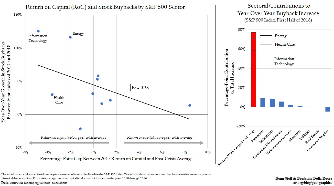 Why Schumer and Sanders Are Wrong on Buybacks
