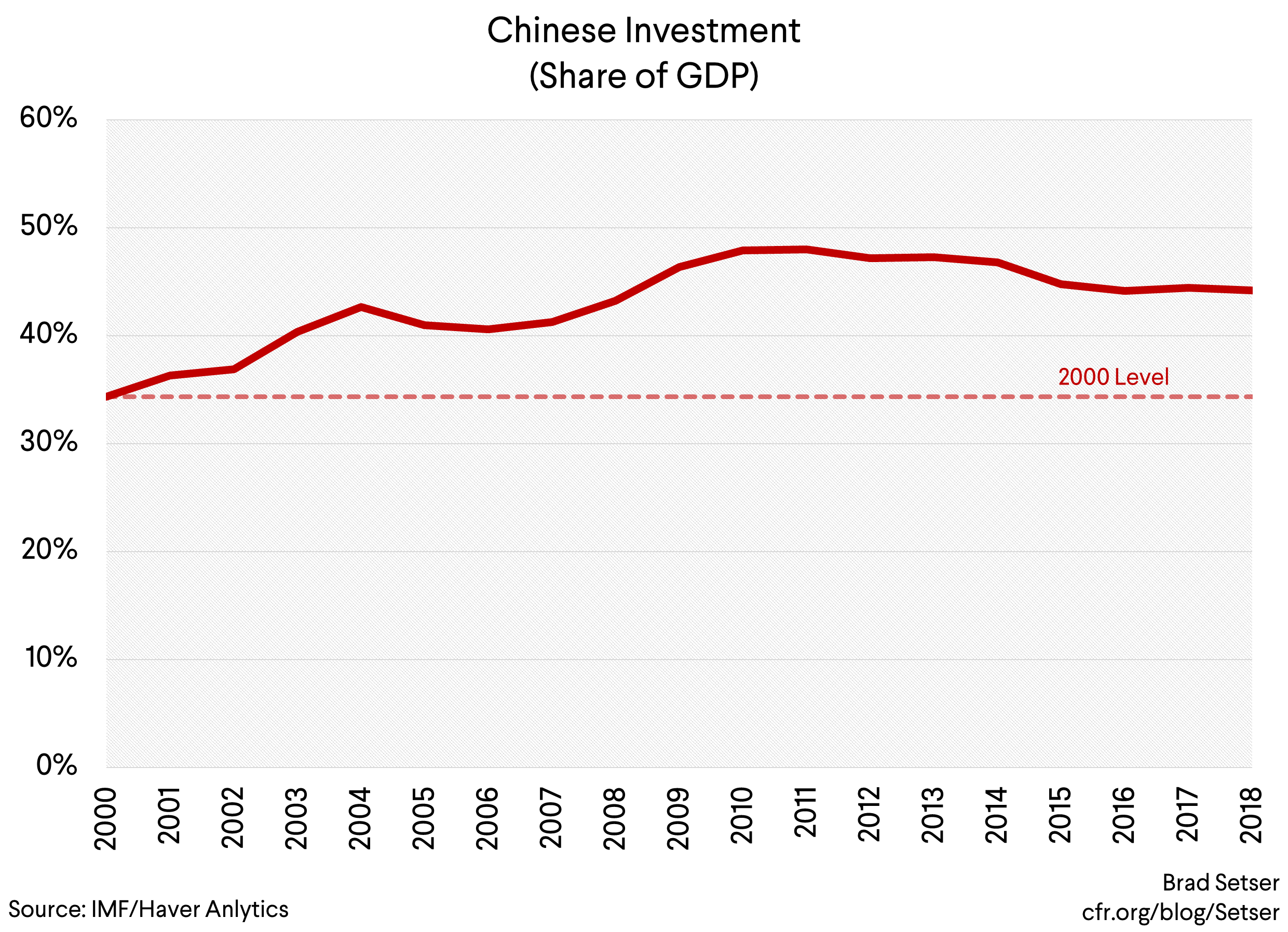 China's Still-Too-High Savings Makes China 2025 a Bigger Global Risk