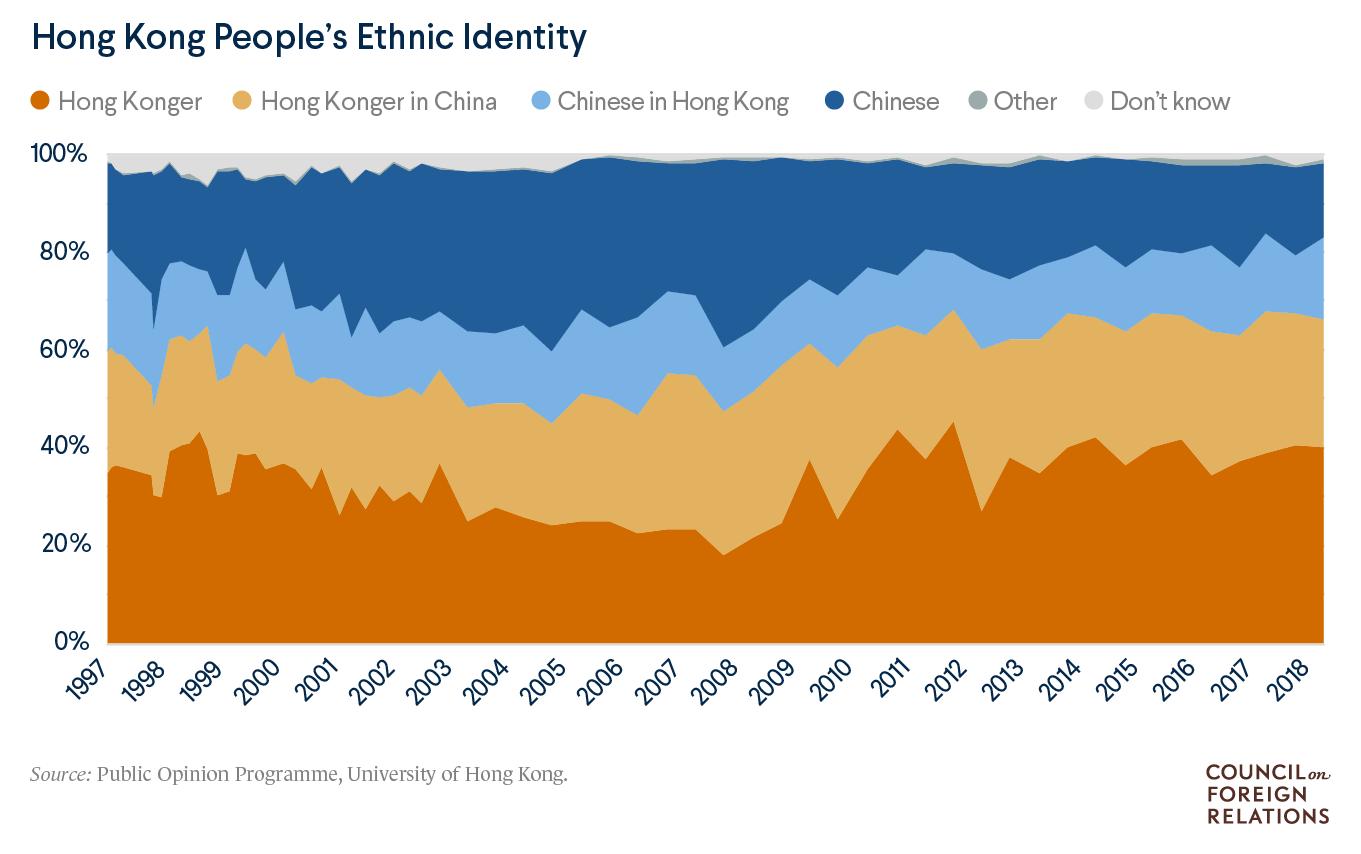 Hong Kong Identities