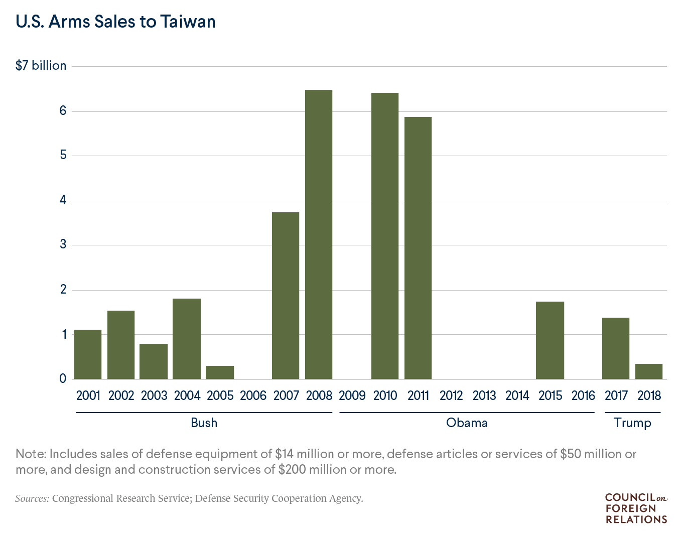 A chart showing U.S. arms sales to Taiwan since 2001.