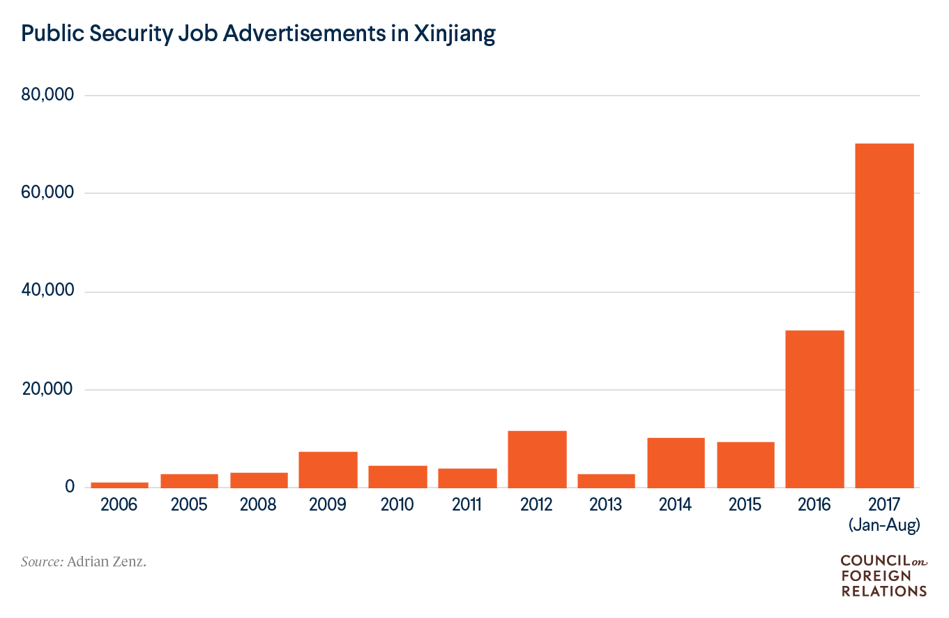 A chart showing how public security job advertisements dramatically increased in Xinjiang in 2017.