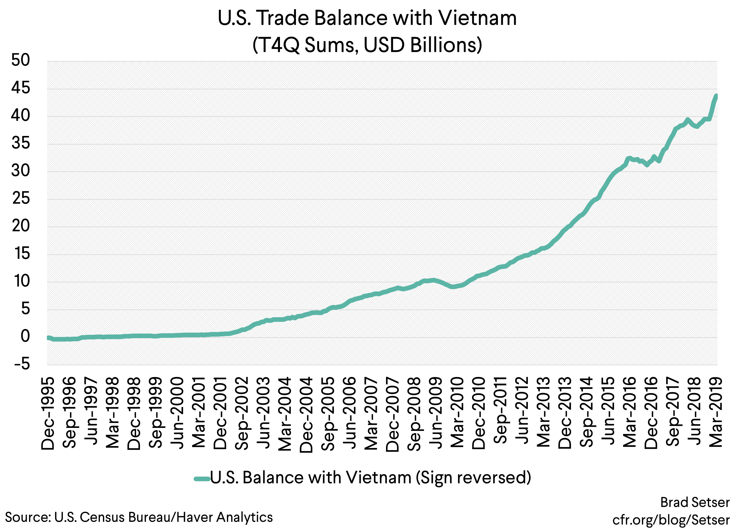 Vietnam Looks To Be Winning Trump's Trade War