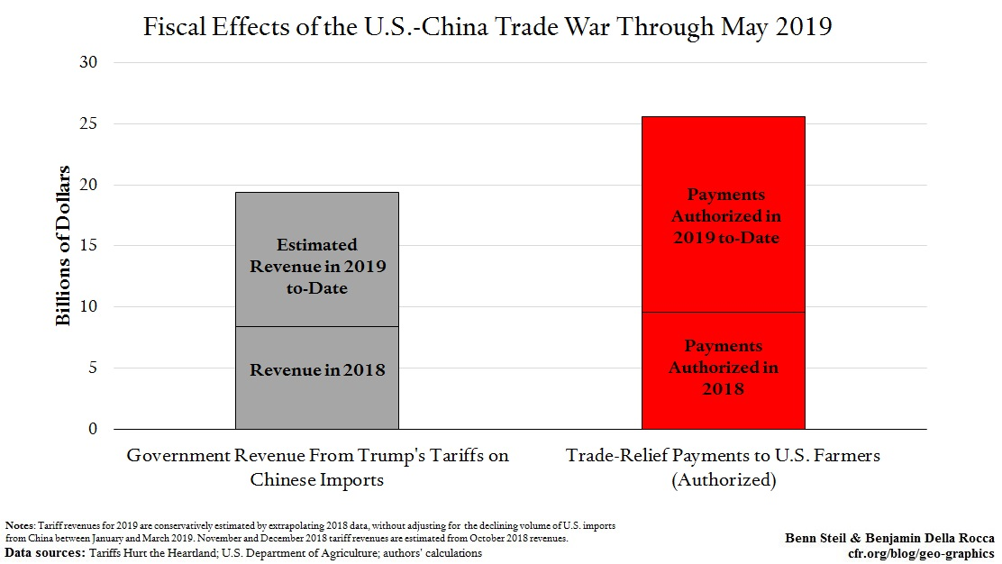 130 Percent of Trump's China-Tariff Revenue Is Now Going to Angry Farmers