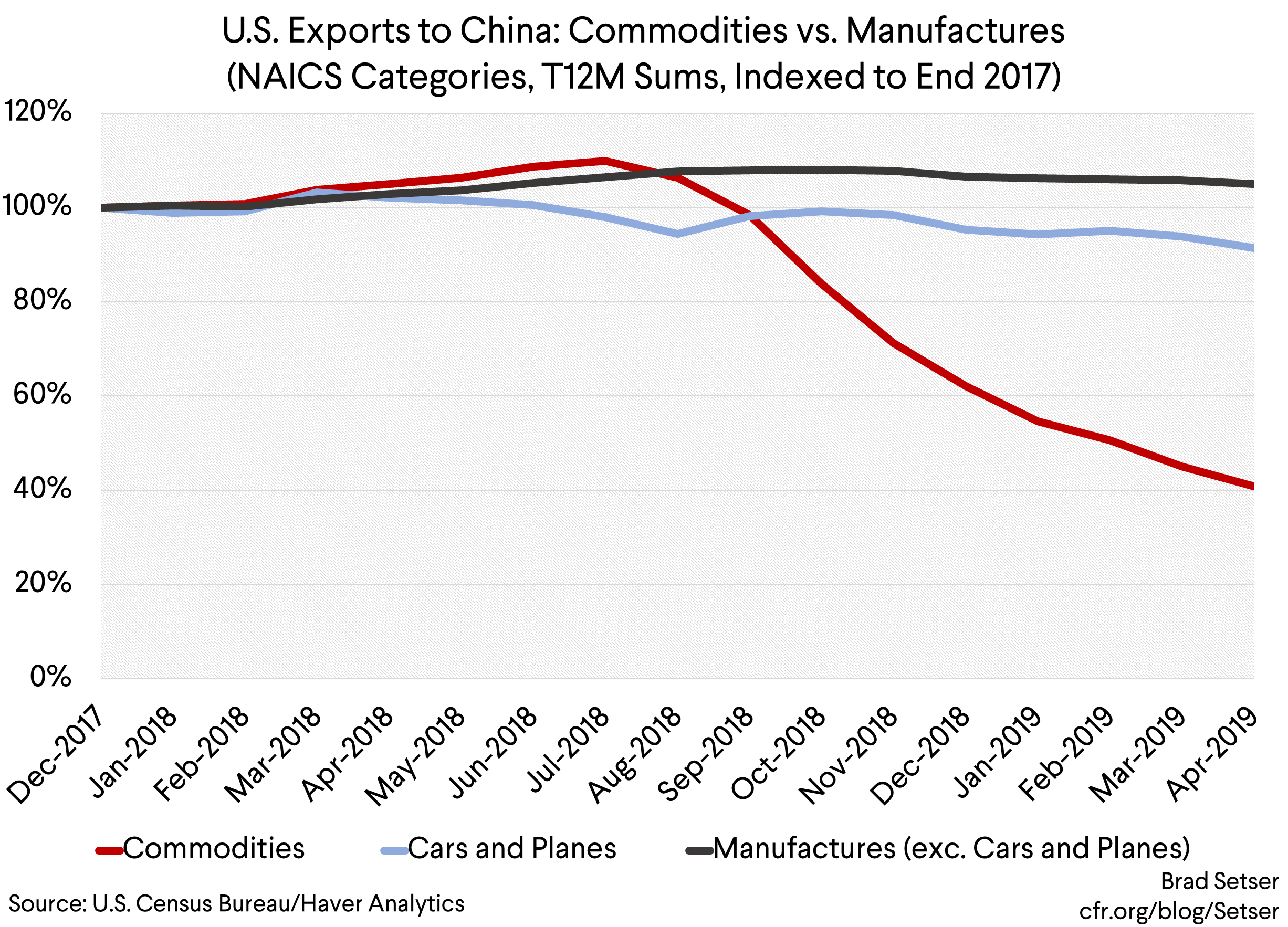 A Tale of Two Tariffs: China's So Far Ineffective Tariffs on U.S. Manufacturing Exports