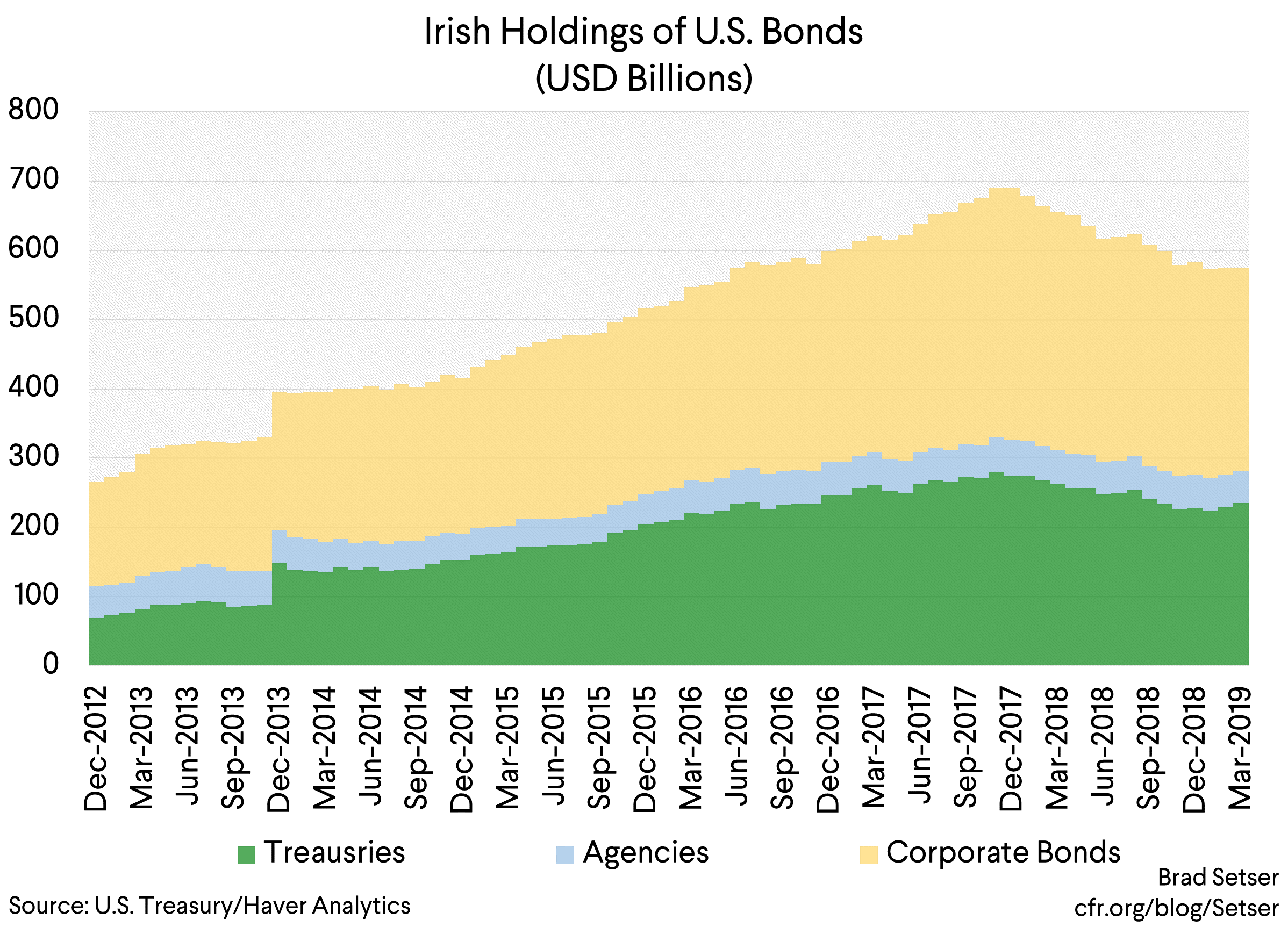 Finding Ireland in the U.S. Balance of Payments Data ...